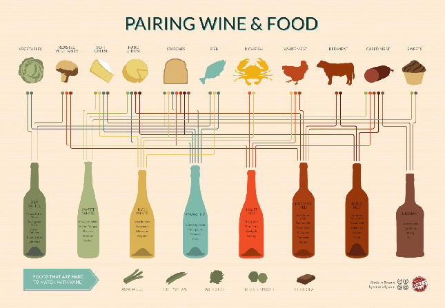 An infographic education what we learned in 2013 brit co for What wine goes with fish